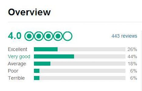excellent reviews tripadvisor
